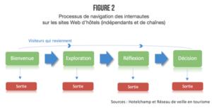 Comprendre le processus de navigation des internautes